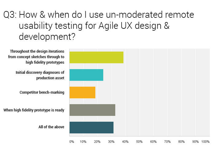 Usability Questions for an agile UX survey