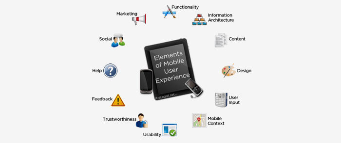 Elements of Mobile User Experience