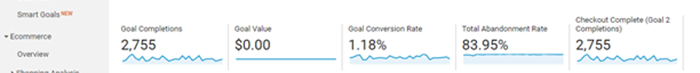 Measure conversions with Google Analytics