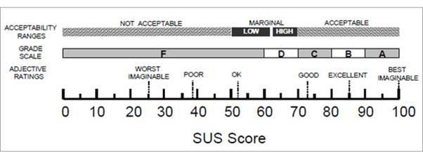 System usability score sus and other user testing metrics userlytics system usability scale sus maxwellsz